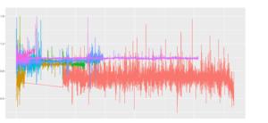 Exemple de comportement d'un même capteur sur un même équipement en fonction de différentes périodes