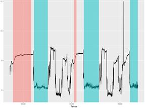 visualisation de l'évolution d'un signal au cours du temps avec 2 phases cycliques identifiées en rouge et en bleu